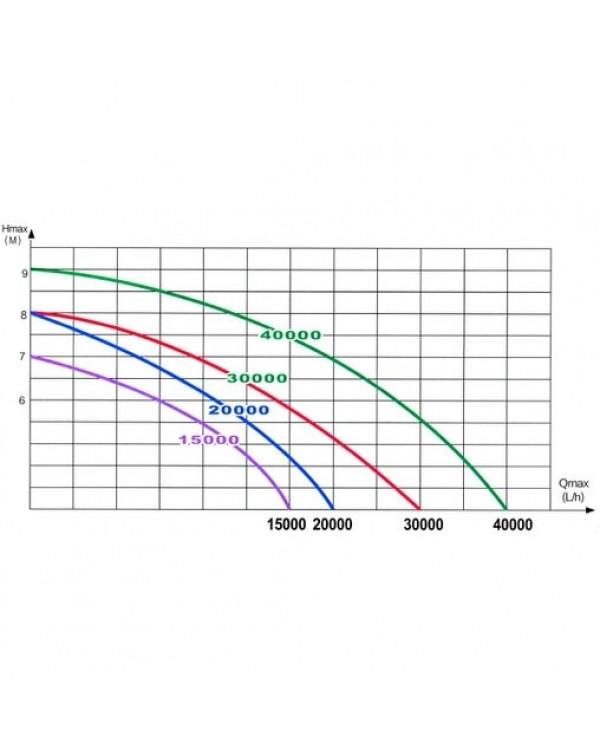 EnjoyRoyal ACP(632) 30000 – насос з регулюванням для водойми, ставка, водоспада чи фонтана