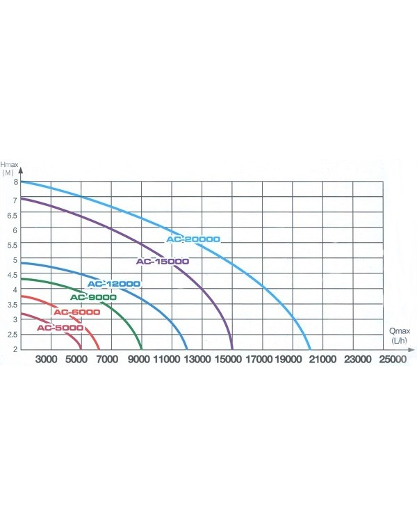EnjoyRoyal ACP(631) 12000 – насос з регулюванням для водойми, ставка, водоспада чи фонтана