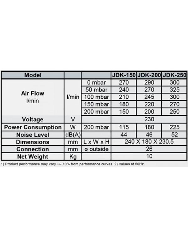 Secoh JDK-S250 - повітряний компресор мембранного типу для ставка