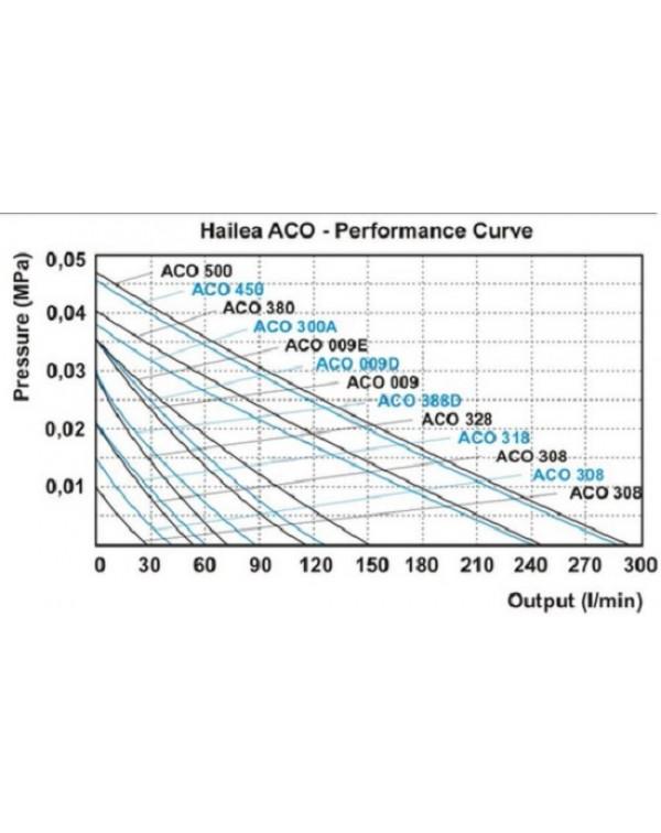 Hailea ACO-009E - поршневий компресор для ставка