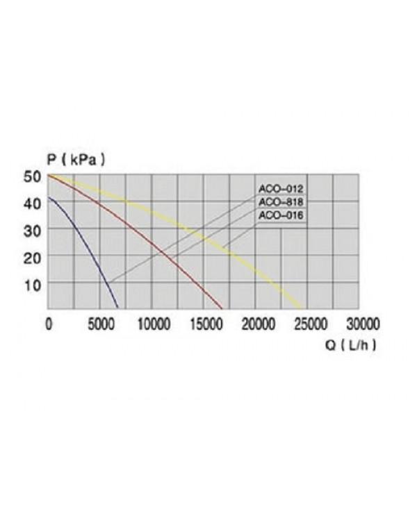 SunSun ACO 012 - pond piston compressor