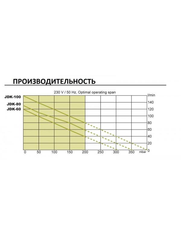 Secoh JDK-S80 - повітряний компресор мембранного типу для ставка