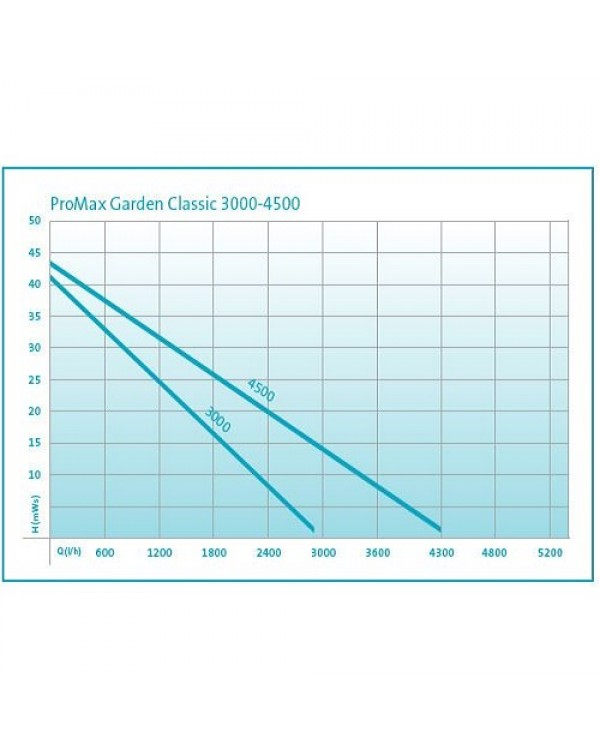 OASE ProMax Garden Classic 3000 - садовий насос